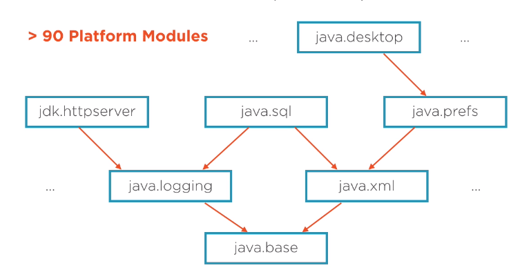 JDK modules dependencies
